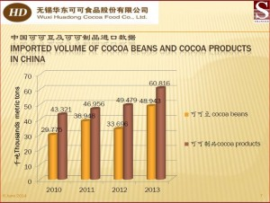 Importation Chinoise. Source: WuxiHuadong_Cocoa_Food